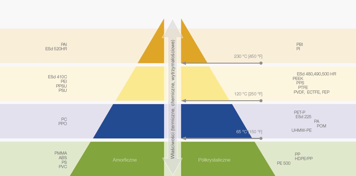 Piramida tworzyw konstrukcyjnych
